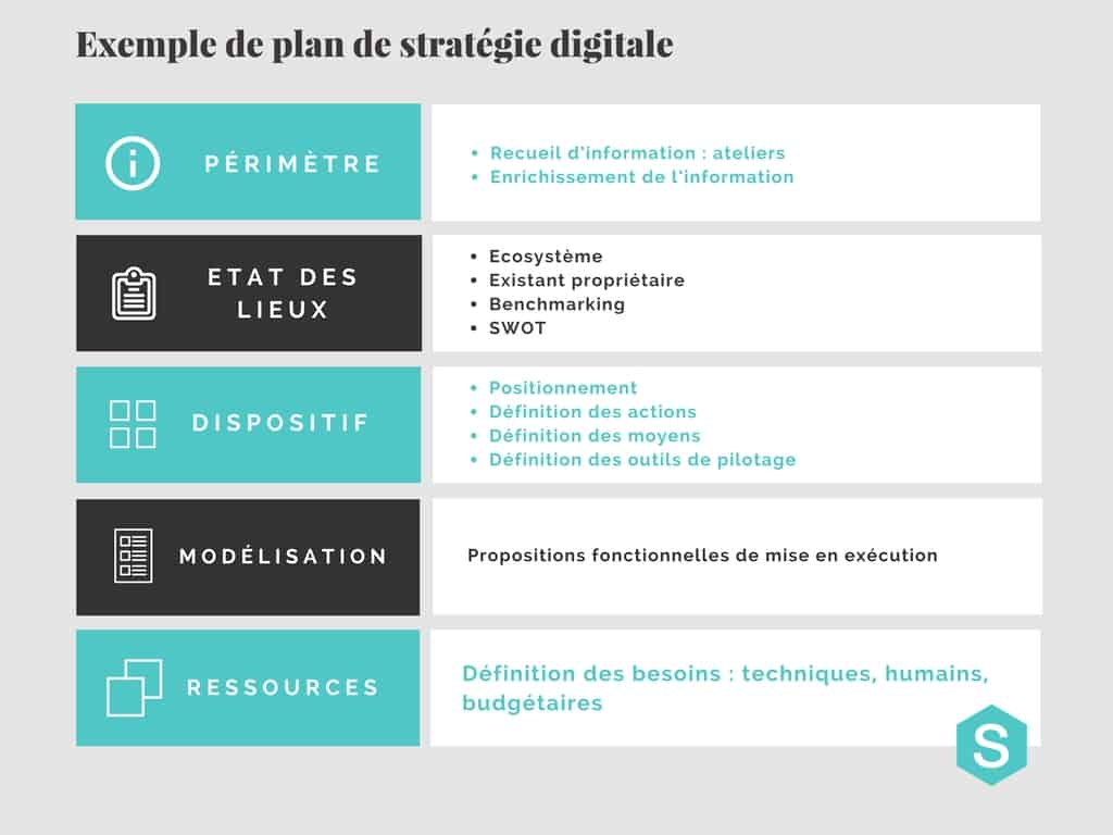 Plan de communication digitale